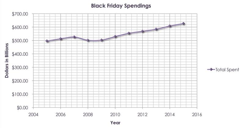 black friday spending graph.jpg